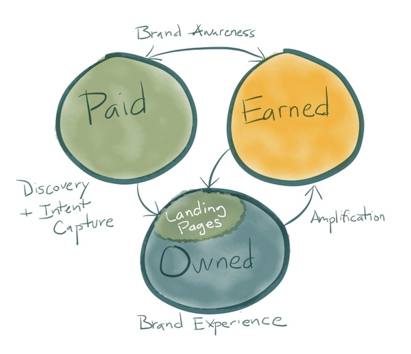 paid_owned_earned_media