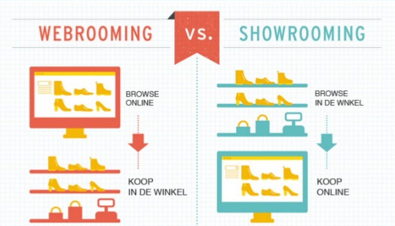 webrooming-showrooming
