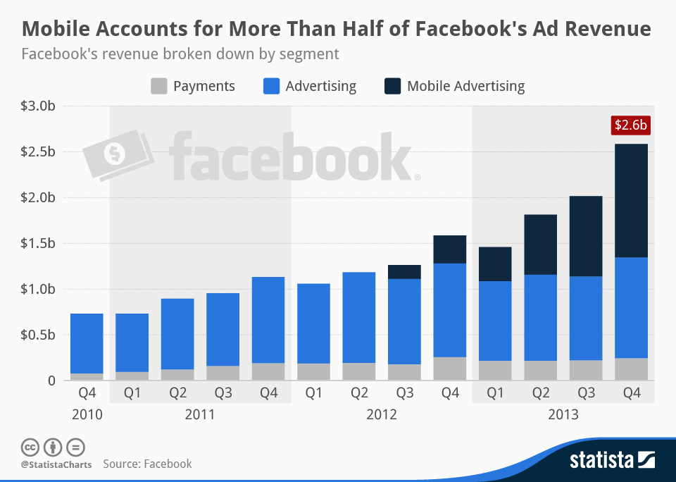 Facebooks_revenue_growth