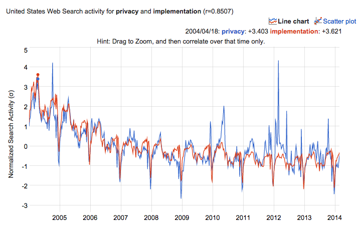 graphs-us-privacy-correlations