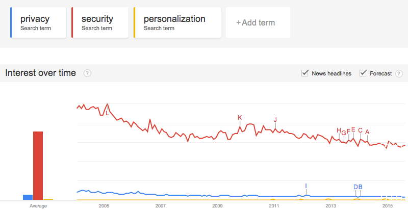 privacy-security-personalization-google-trends