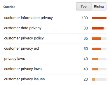 top-keywords-customer-privacy