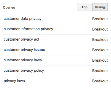 top-rising-keywords-customer-privacy