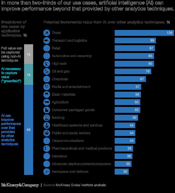 AI impact per industry